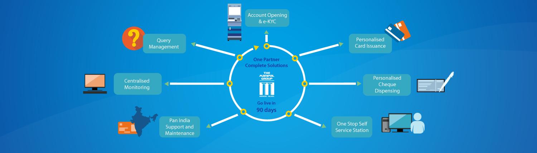 4-Digital-Banking